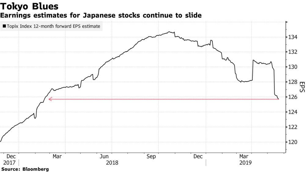 Japan's Gloomy Profit Outlook Is Holding Foreigners Back