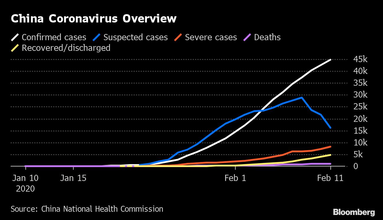 Coronavirus Covid 19 Update: Coronavirus Latest Updates Feb. 12, 2020: Official Name