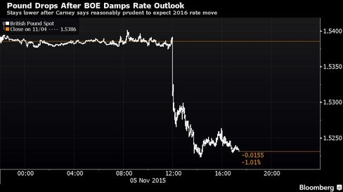 Stays lower after Carney says reasonably prudent to expect 2016 rate move