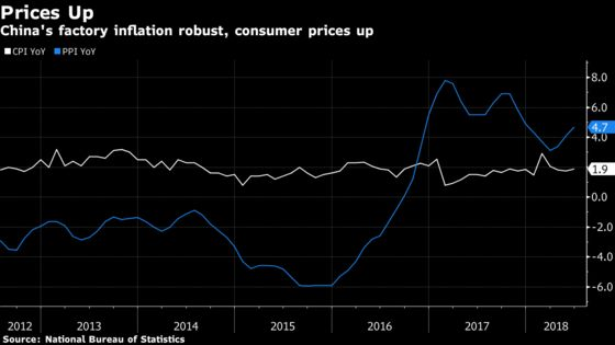 China Factory Inflation Accelerates as Commodity Prices Edge Up