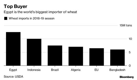 Egypt Changes Wheat Payment Terms in Move That May Cut Costs