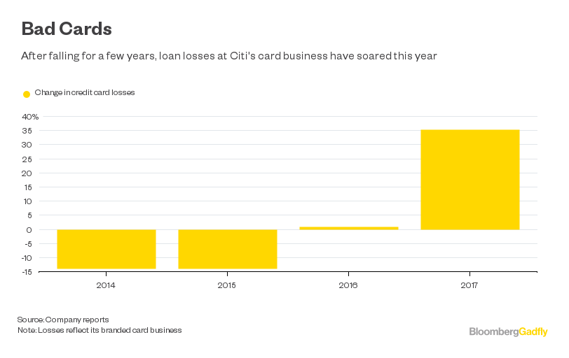 Citigroup hasnt played its credit cards right bloomberg note losses reflect its branded card business colourmoves