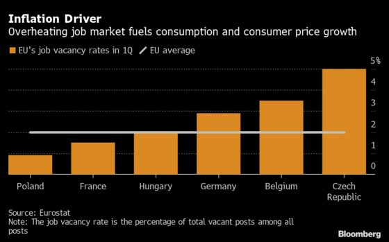 Czech Inflation Eclipses Virus as Nidetzky Backs Rate Hikes