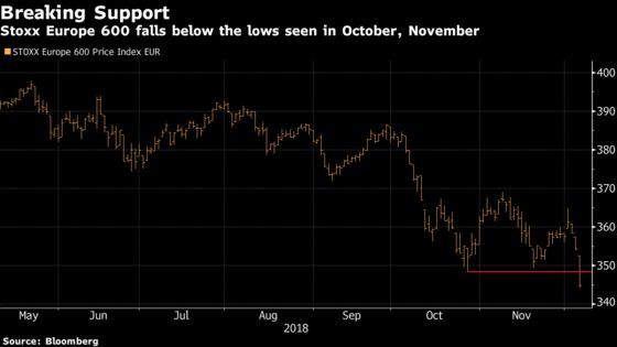 European Stocks Plummet as DAX Is Set to Enter Bear Market