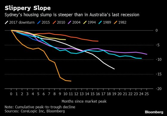 Sydney Apartments PoseFinancial Stability Risks, RBA Says