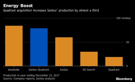 Santos Bulks Up in Australia Via $2.15 Billion Quadrant Deal