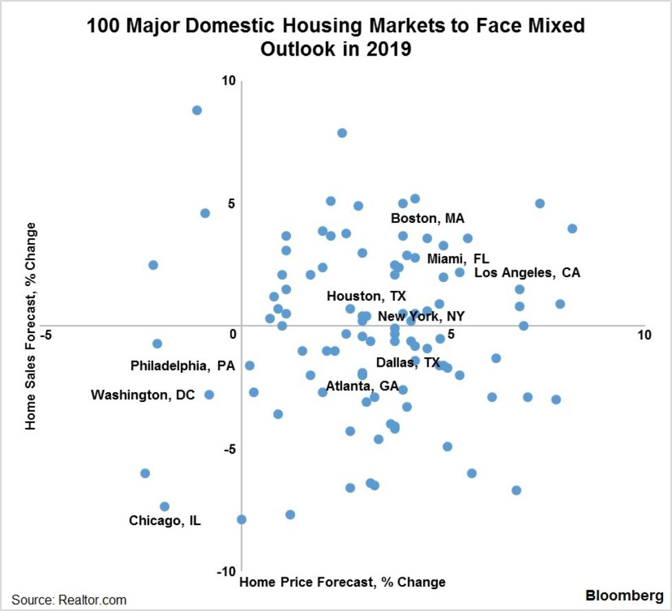 For Both Buyers and Sellers U S  Housing Market Seen as 'Tough