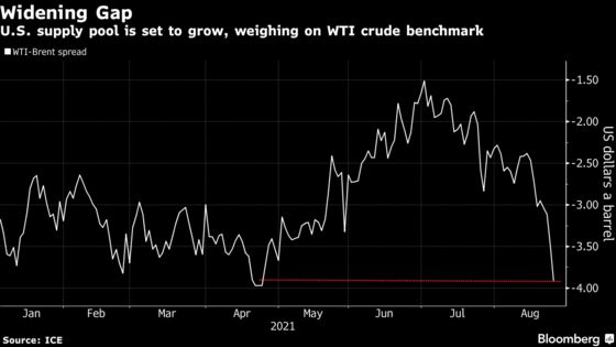 U.S. Oil Prices Widen Gap to Brent Before Government Supply Sale
