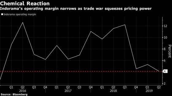 How the Trade War Foiled a Billionaire's Chemical-Buying Spree