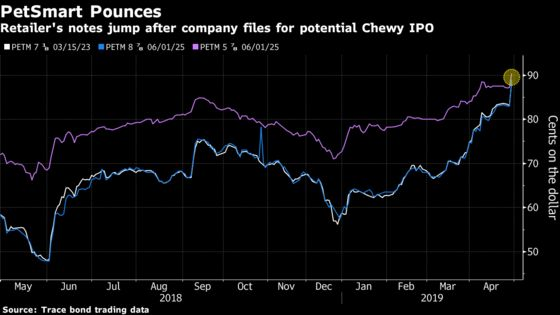 PetSmart Debt Jumps as Retailer Moves to Take Chewy Public
