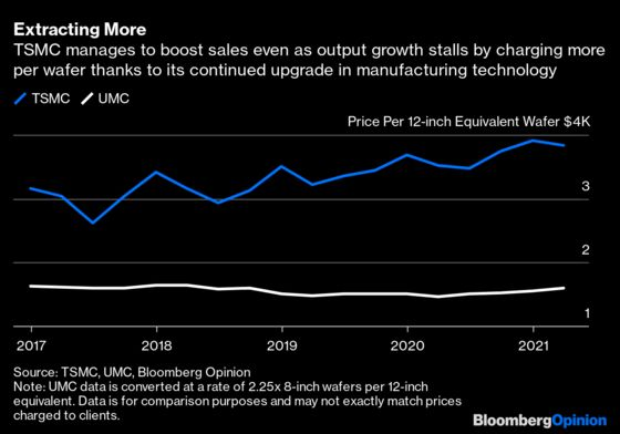 TSMC's Expansion Challenge Told in 10 Timely Charts