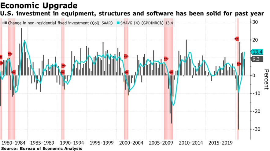 U.S. investment in equipment, structures and software has been solid for past year