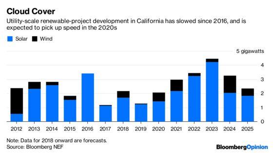 PG&E Reneging On Renewables Contracts Makes No Sense
