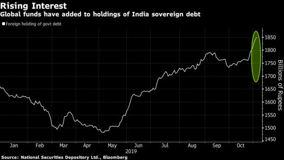 Cheaper Hedges for Rupee Send Global Funds on Bond-Buying Spree