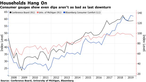 Consumer gauges show even dips aren't as bad as last downturn