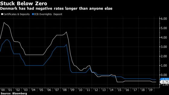 Banks Head Into Darkest Phase of Nordic Negative-Rate Cycle