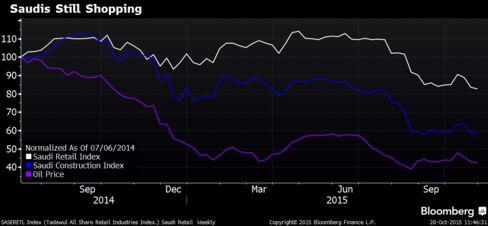 Saudi retail index has outperformed construction stocks since the oil slump.