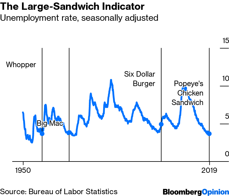 Popeyes Chicken Sandwich Is an Economic Indicator - Bloomberg