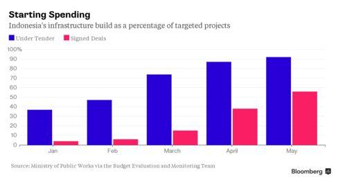 Indonesia's Infrastructure Spending