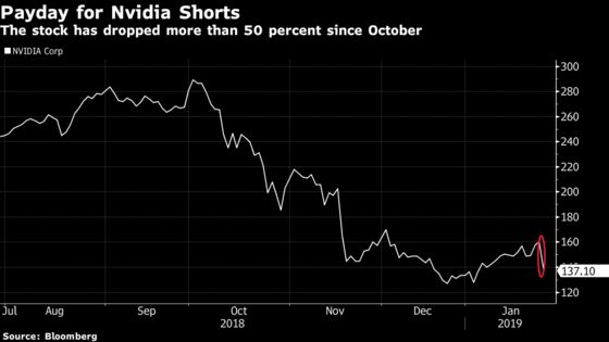 Nvidia Short-Sellers Reap $457 Million in Monday's Rout, S3 Says