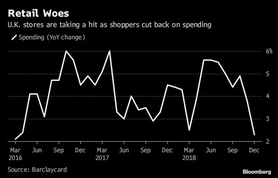 Britain's Beleaguered Retailers Had Worst Christmas Since 2008