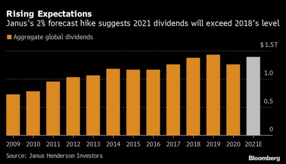 Dividends Roar Back With Janus Predicting Near-Record Levels