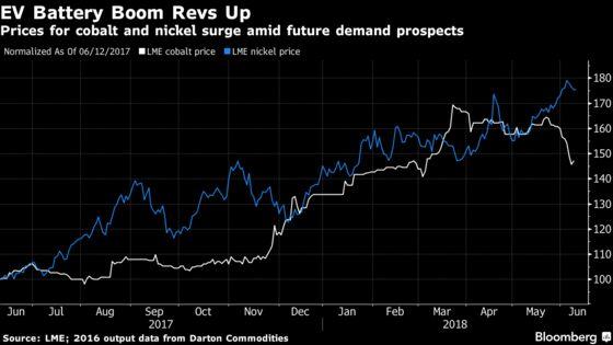 Vale Investing $1.7 Billion in Nickel Mine Amid Battery Boom