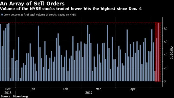 The Ferocity of This Market Sell-Off Eclipses the Christmas Eve Rout