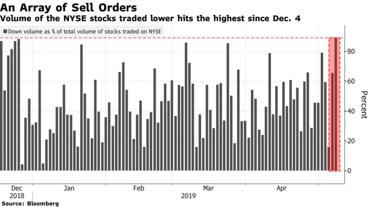 Volume of the NYSE stocks traded lower hits the highest since Dec. 4