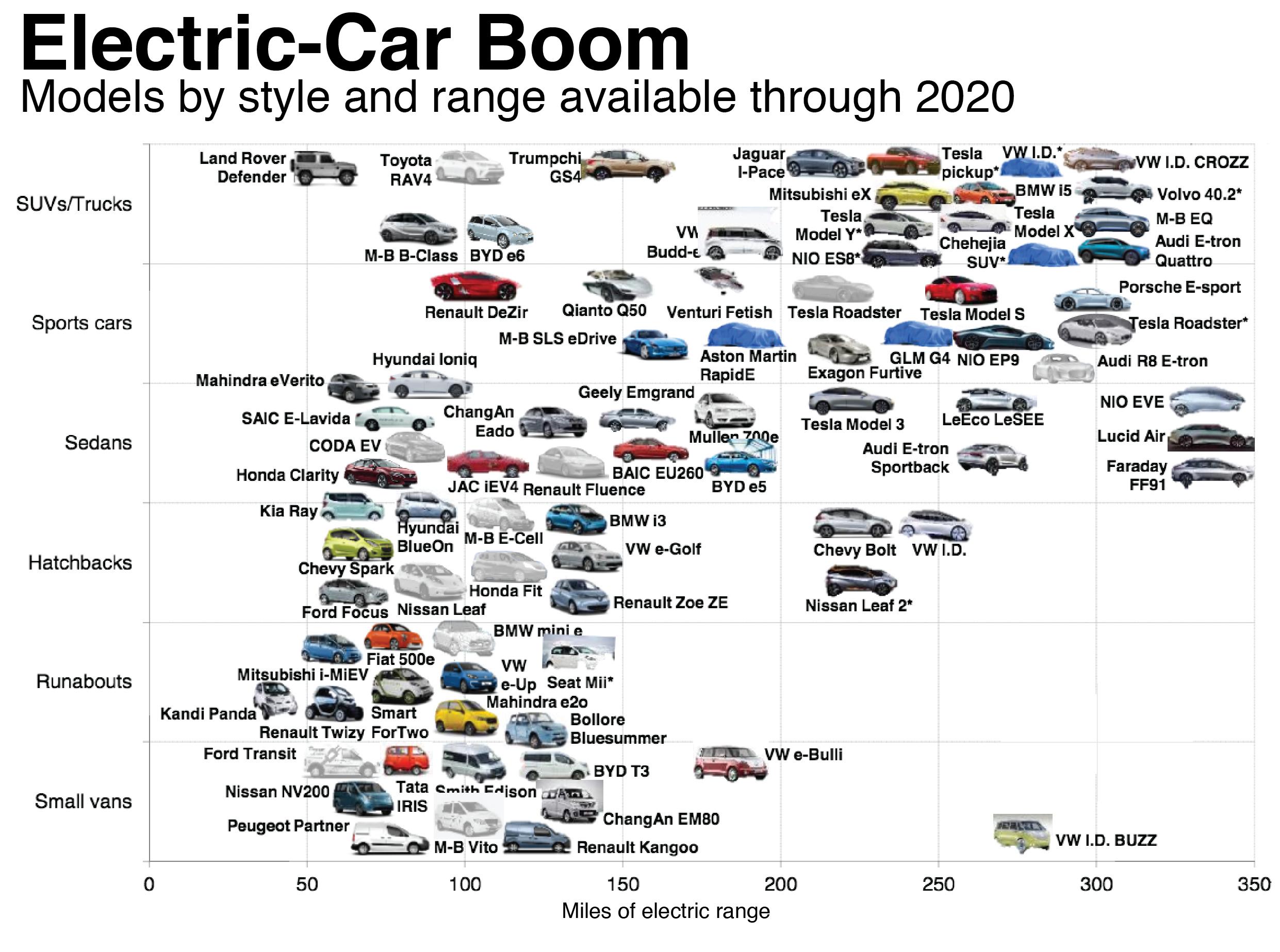 Elbiler som kommer på markedet innen 2020