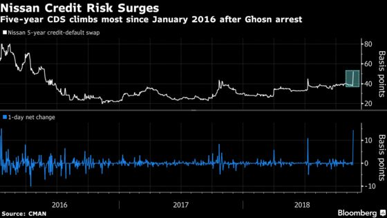These Charts Show How Markets Are Reacting to Ghosn's Arrest