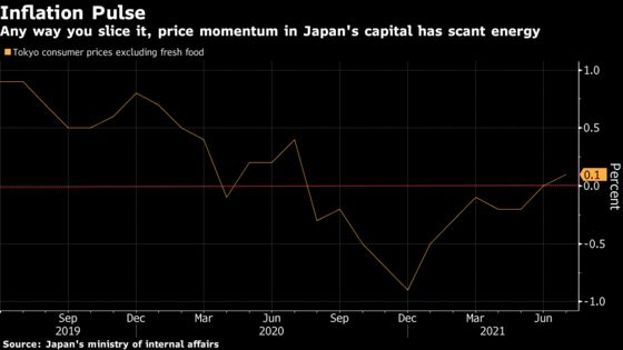 Tokyo Shows an Inflation Pulse for the First Time in a Year