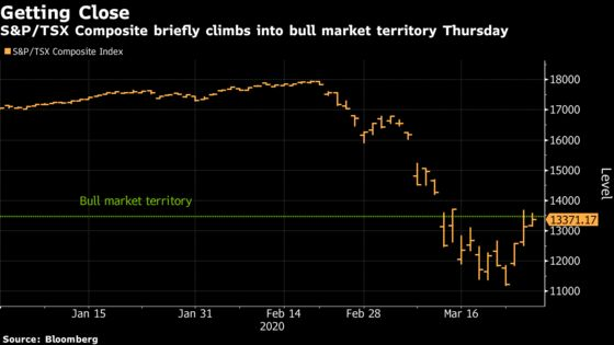 Canadian Stocks Shy of Bull Market as Materials and Oil Fade