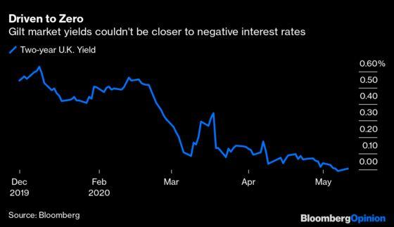 Britain's SillyFlirtation With Negative Interest Rates