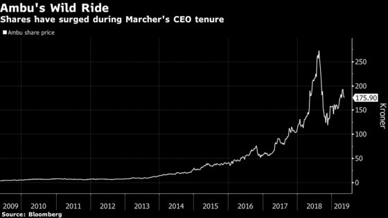 After Delivering 5,000% Share Jump, Ambu CEO Makes a Sudden Exit