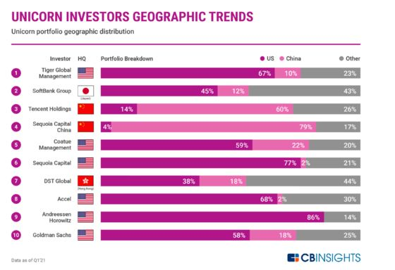China Breaksthe Global Model of VC Investing