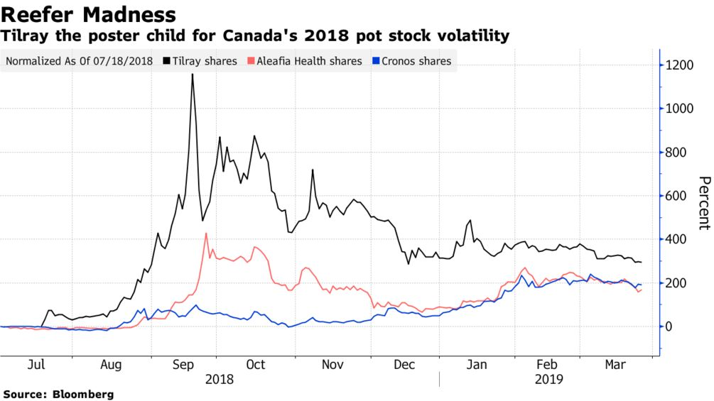 Tilray the poster child for Canada's 2018 pot stock volatility