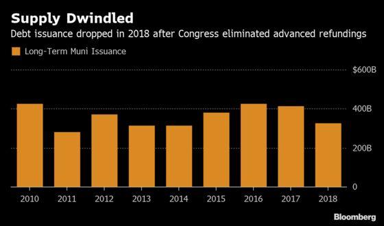Congress Killed Off Key Muni Bonds. States Push to Revive Them