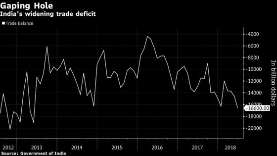 India's Trade Deficit Soars to 5-Year High in Bad News for Rupee