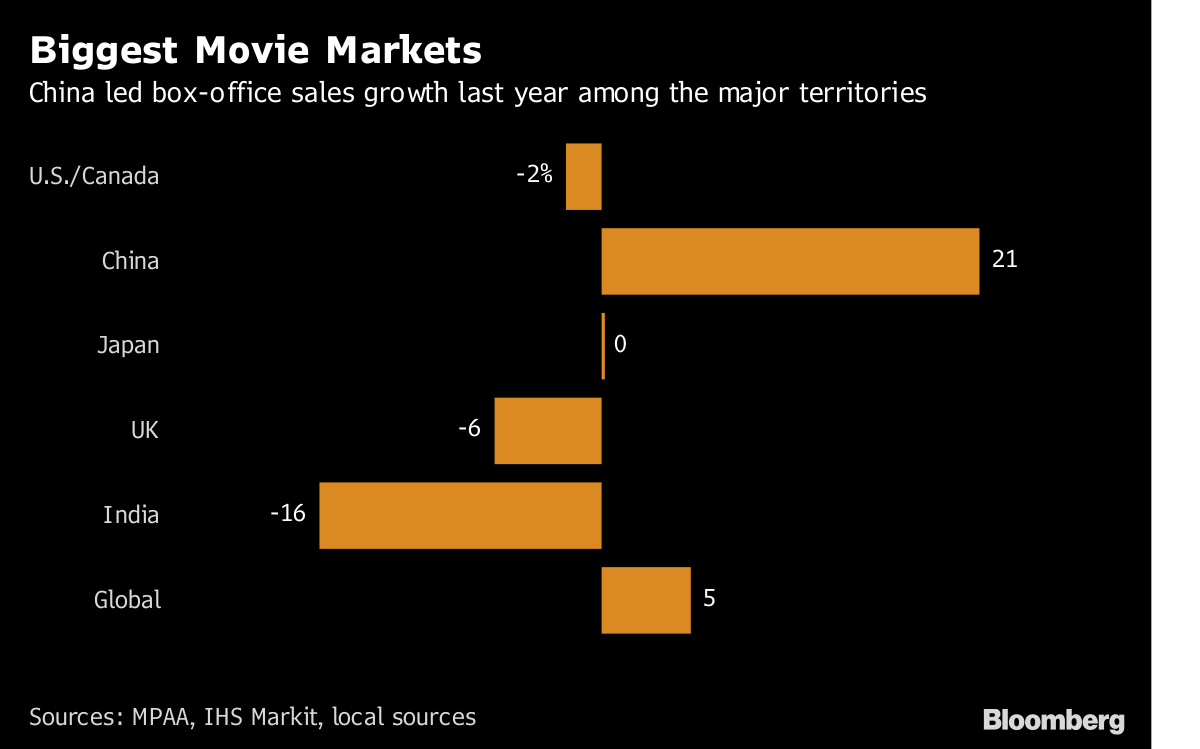 Movies draw record US$41b at box office in 2017, reports MPAA