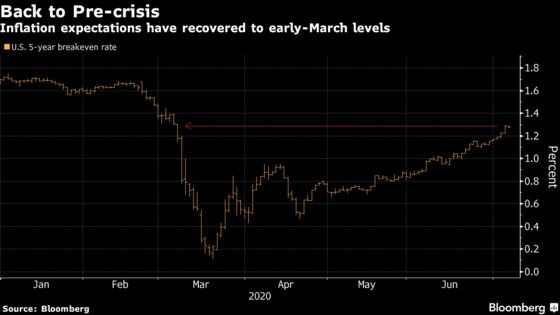Inflation Believers Win Big and Defy the Pandemic Market Panic