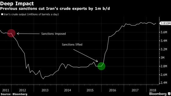 Iran Doesn't Expect Oil Customers to Get Sanctions Waivers