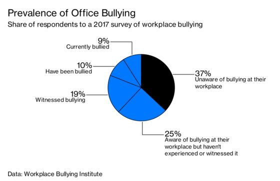 Companies Have an Aha! Moment: Bullies Don't Make the Best Managers