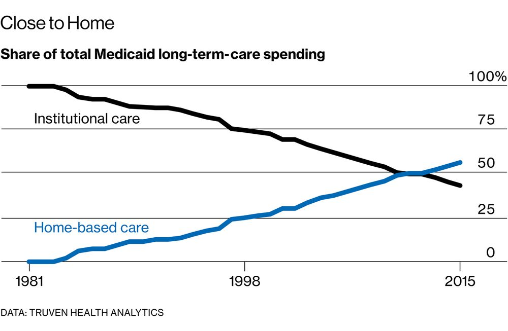 Americans Will Struggle To Grow Old At Home Bloomberg
