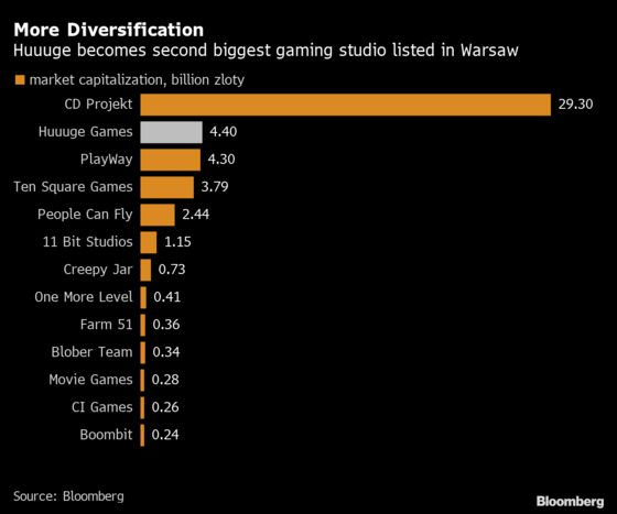 Huuuge Steady in Debut After Biggest-Ever Warsaw Gaming IPO