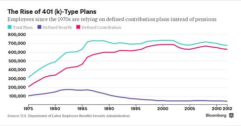 The Rise of 401(k)-Type Plans