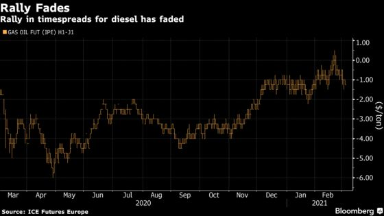 Europe's Slow-Reopening Economies Mirrored by Its Diesel Market