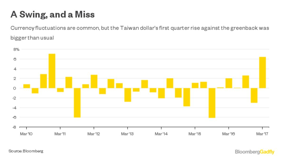 blame the strong dollar no not that one bloomberg quint yet a gain of more than 6 percent in the taiwan dollar from to 31 marked the biggest quarterly rise in at least six years well beyond the
