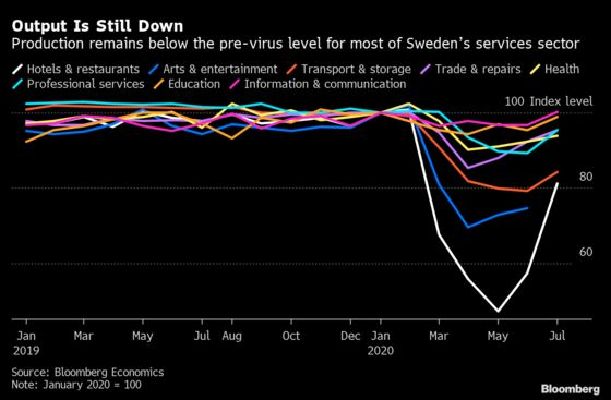 What Economies Can Learn From Sweden's Lockdown Lite