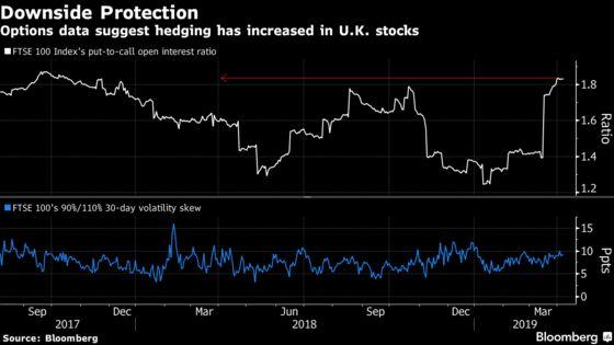 Value or Value Trap? Brexit Cliffhanger Puts U.K. Stocks Back on Edge